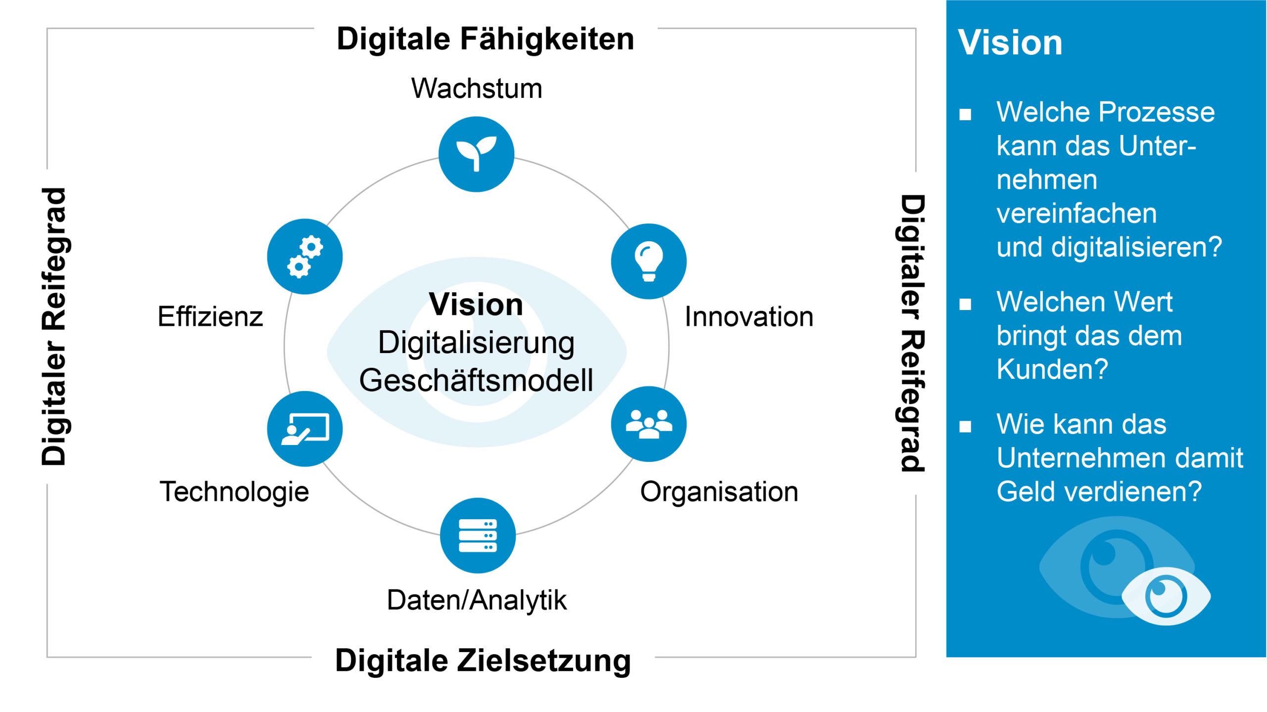 Digitalisierung Geschäftsmodell